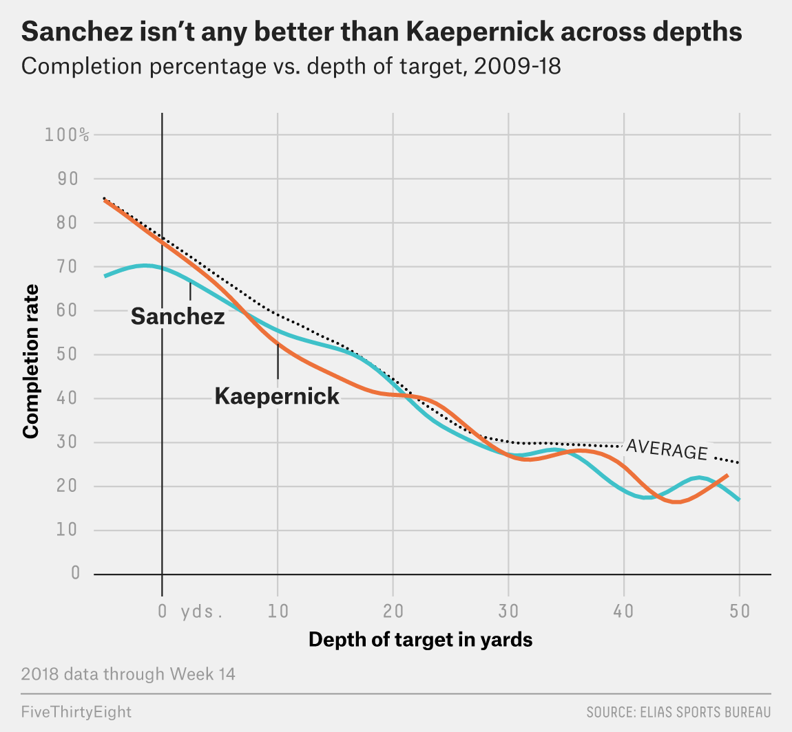 The Stats Say Washington Should Have Signed Colin Kaepernick (And It's Still Not Too Late!)