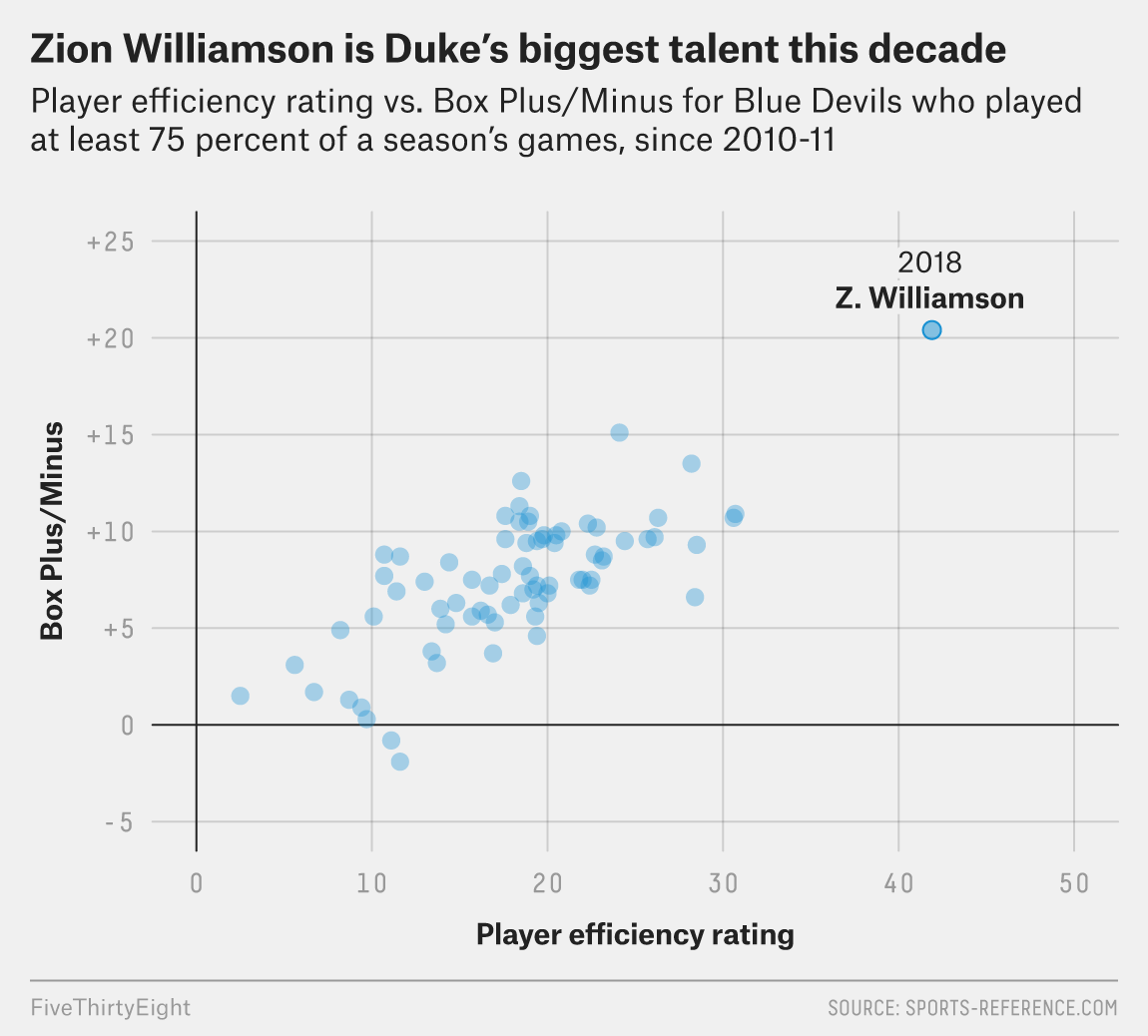 Zion Williamson Is The Best College Basketball Player In At Least A Decade
