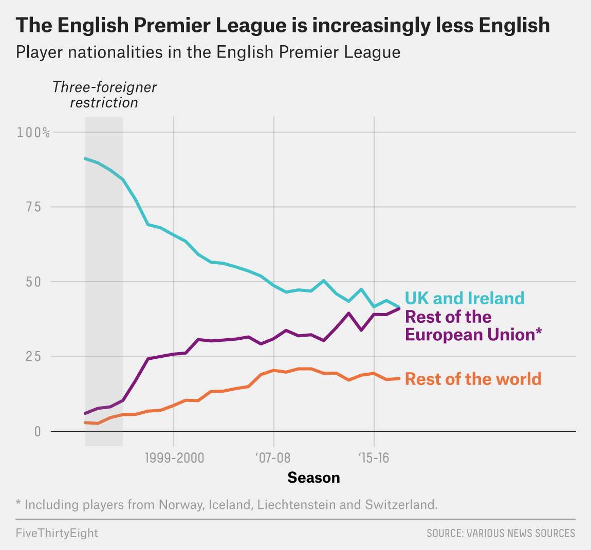 Brexit Could Drastically Change English Soccer