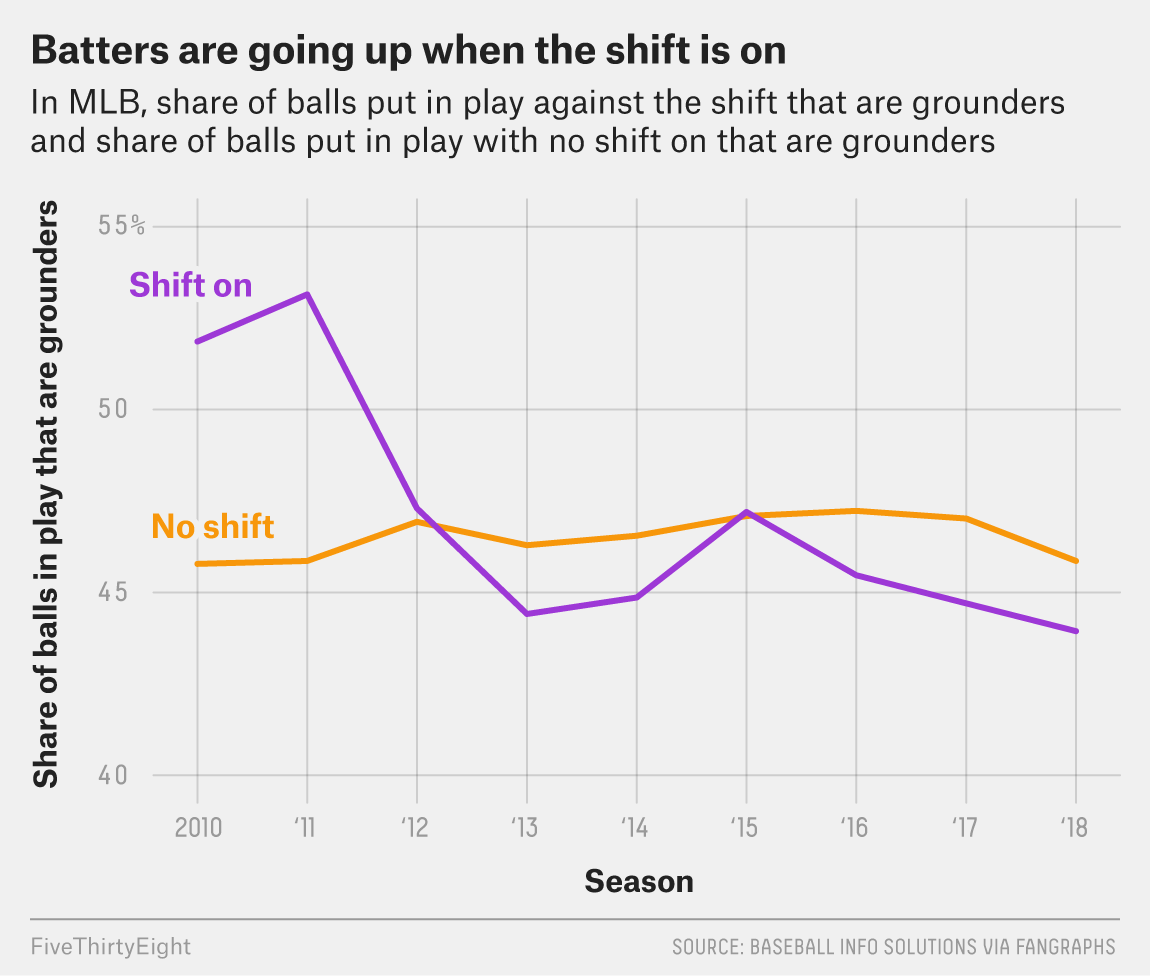 Don't Worry, MLB, Hitters Are Killing The Shift On Their Own