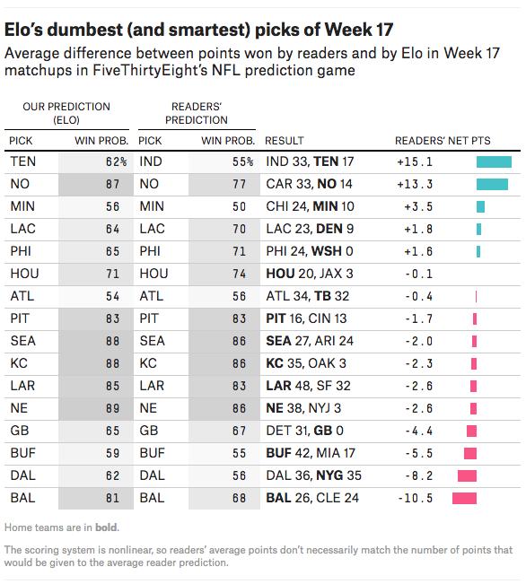 Elo's dumbest (and smartest) picks of Week 17