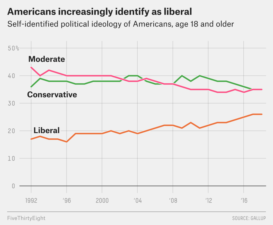 Americans Are Still Failing To Identify >> Most Democrats Now Identify As Liberal Fivethirtyeight