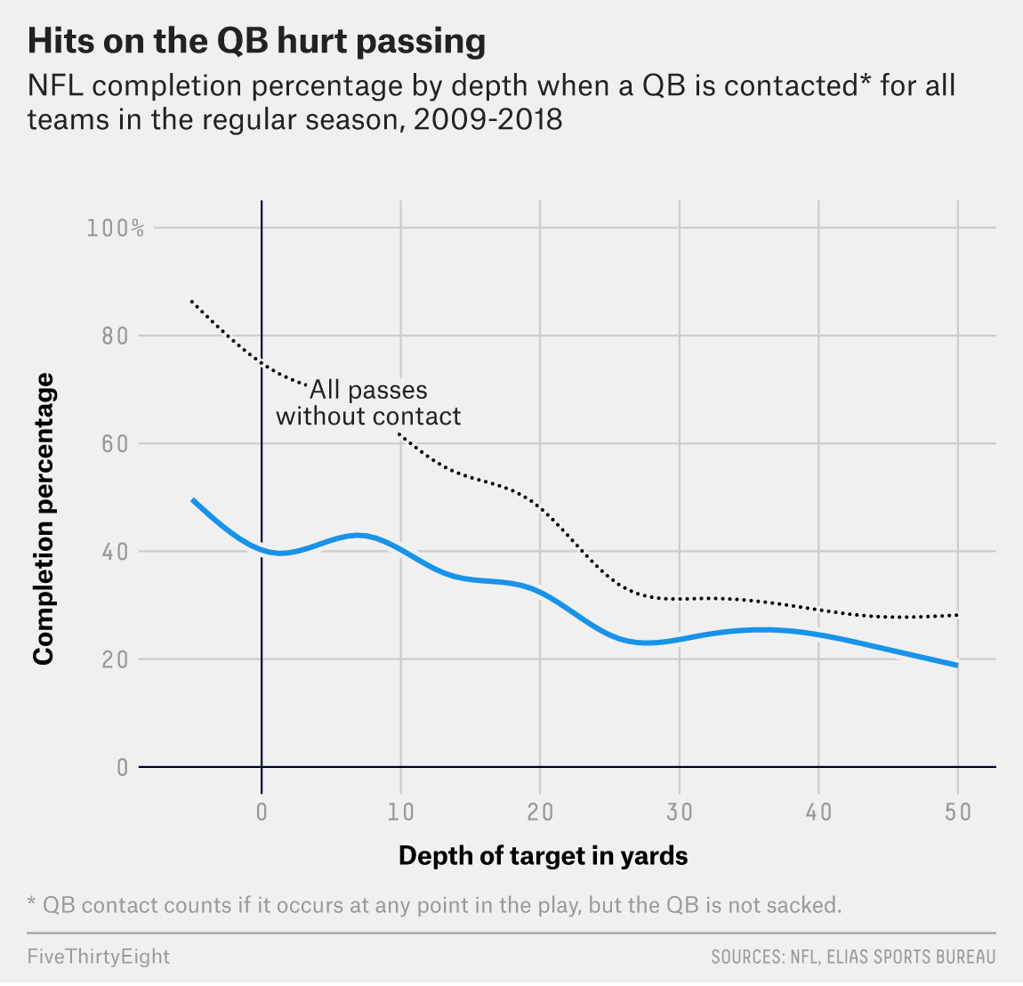 Why The NFL Can't Rely On Defense | FiveThirtyEight