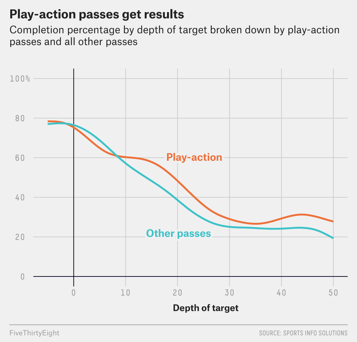 Can NFL Coaches Overuse Play-Action? They Haven't Yet.