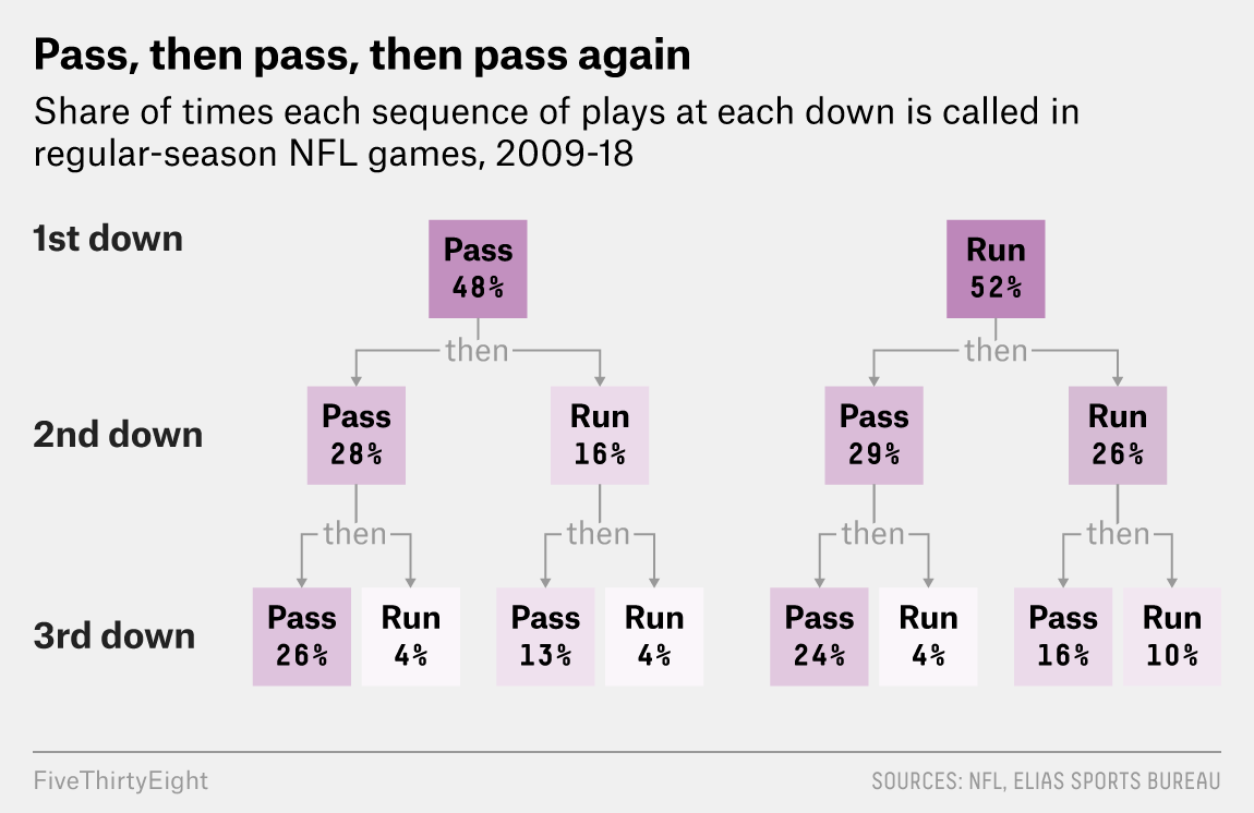 You Called A Urge On First Down. You're Already Screwed. - FiveThirtyEight