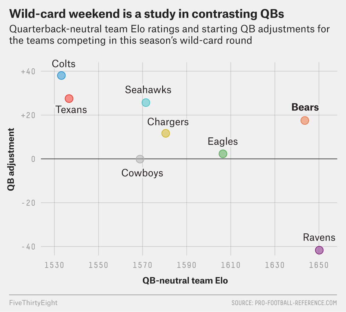 With No Runaway Favorites, The NFL Playoffs Should Be Wild