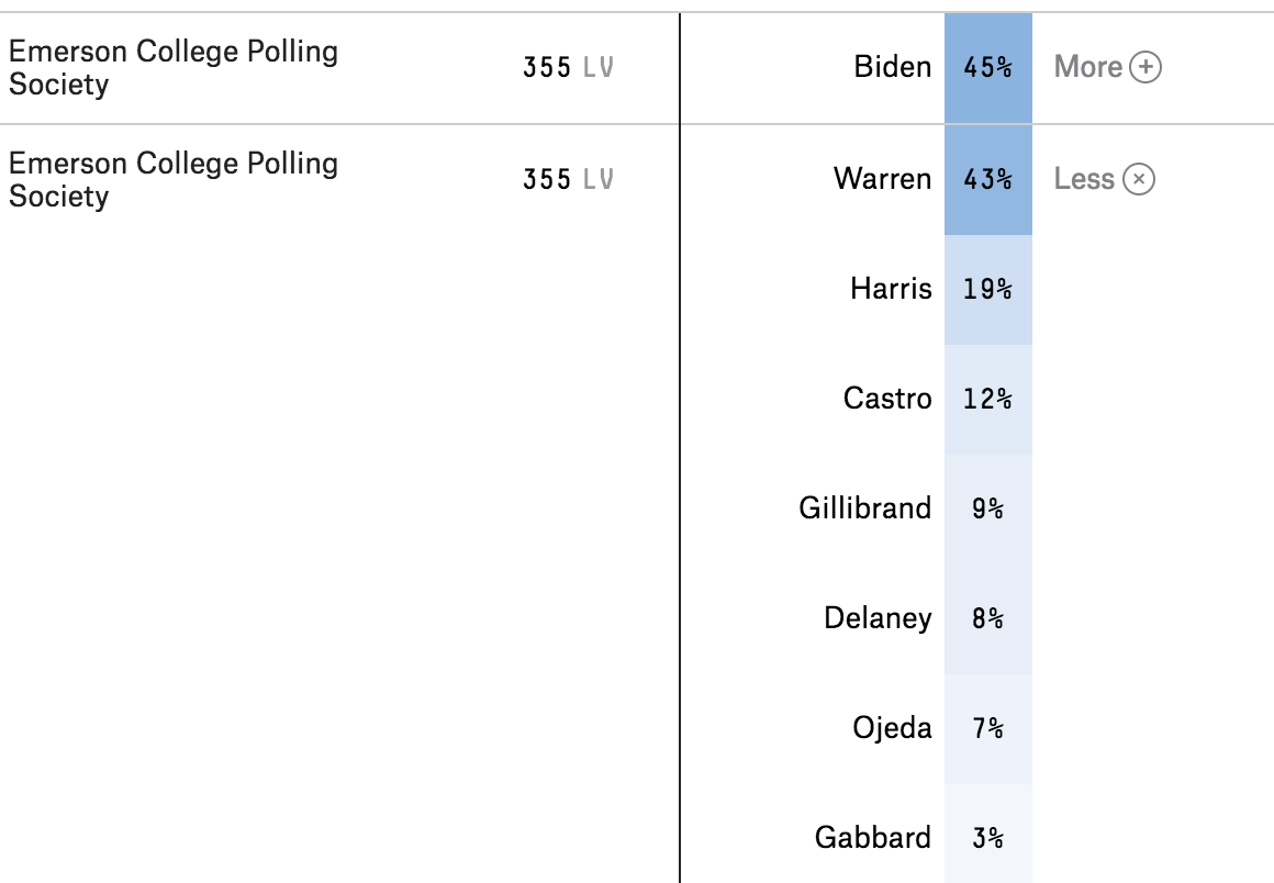 We Re Tracking 2020 Polls Fivethirtyeight