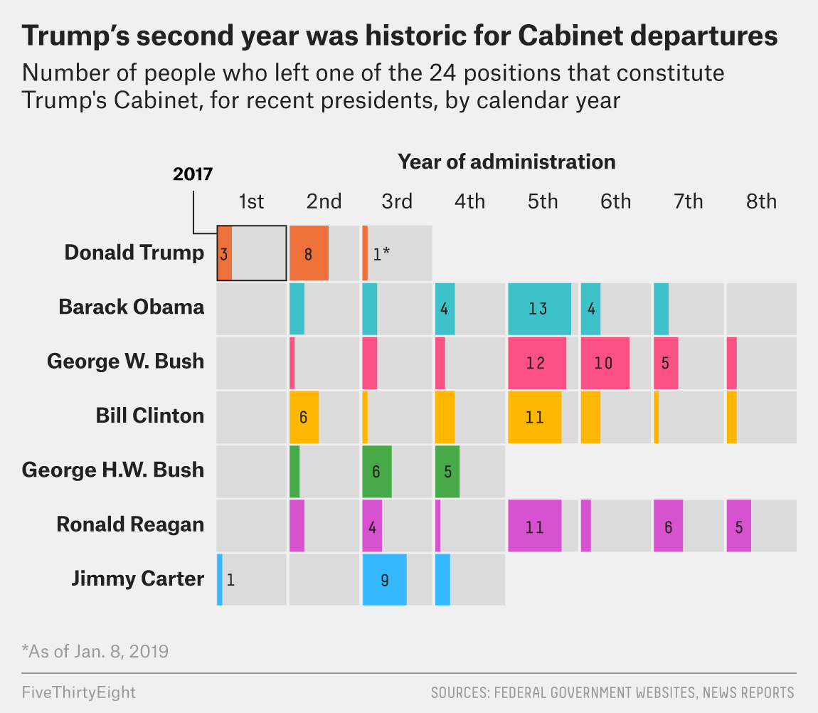 Two Years In Turnover In Trump S Cabinet Is Still Historically