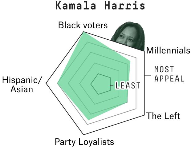 How Kamala Harris Could Win The 2020 Democratic Nomination Fivethirtyeight