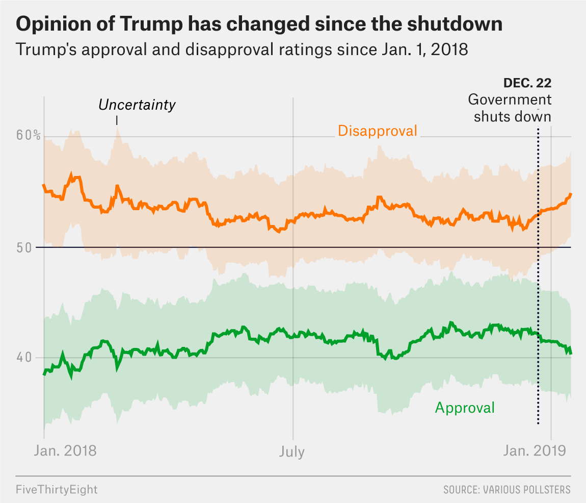 Trump's approval and disapproval ratings