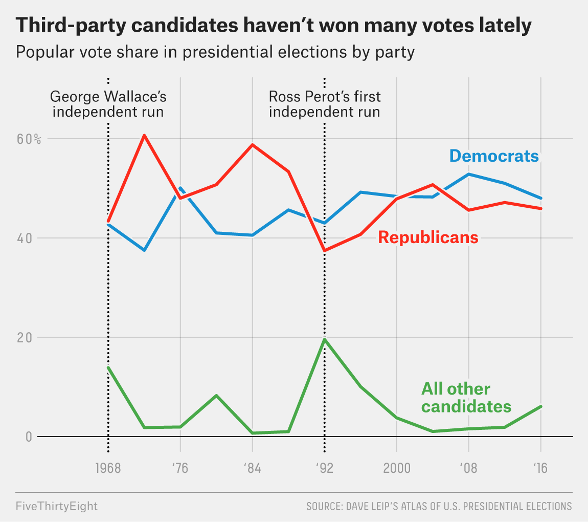 America Isn T Really Set Up For Third Party Presidential Bids Fivethirtyeight