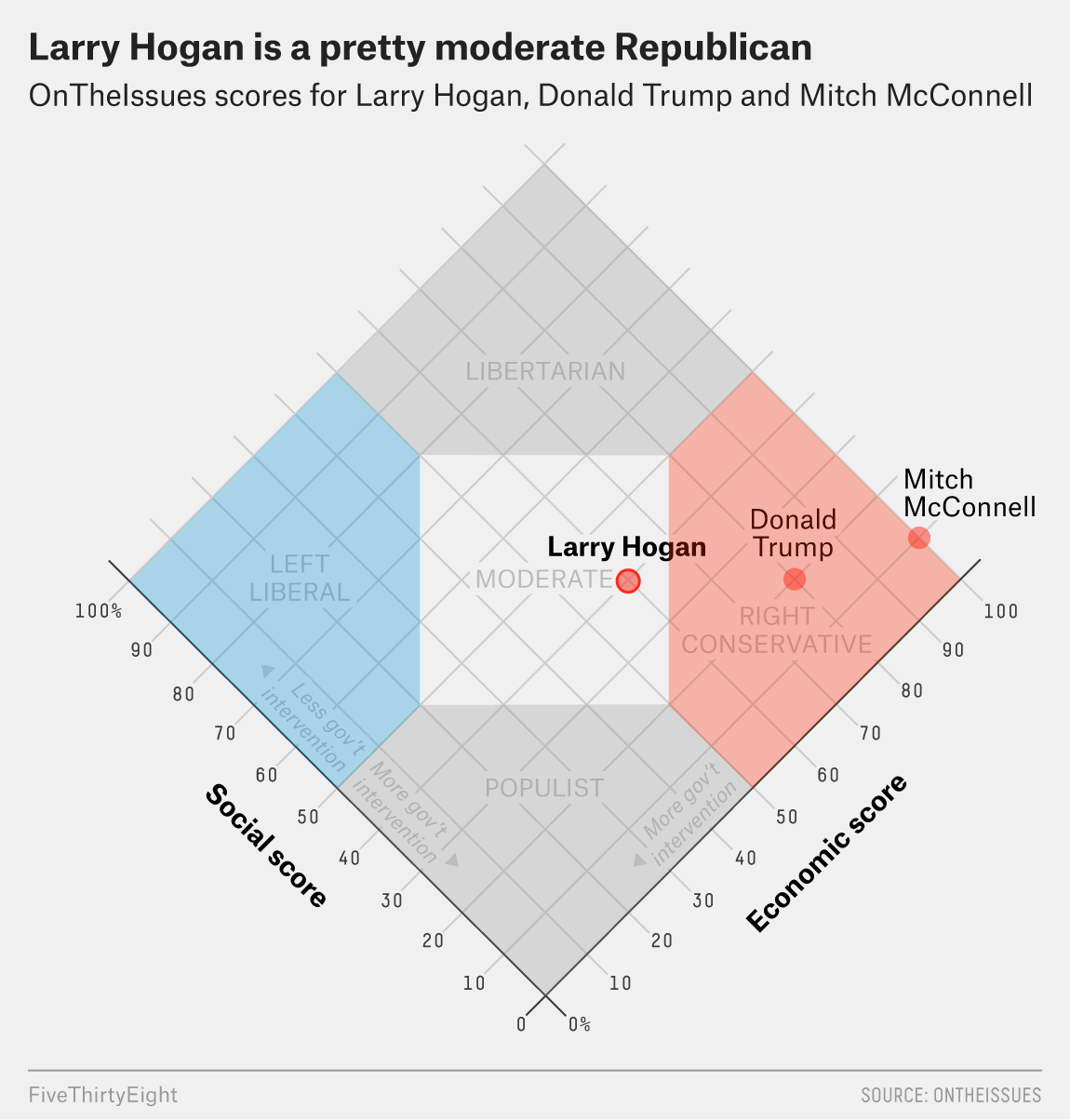 Does Larry Hogan Have A Shot Against Trump In A 2020 GOP Primary?