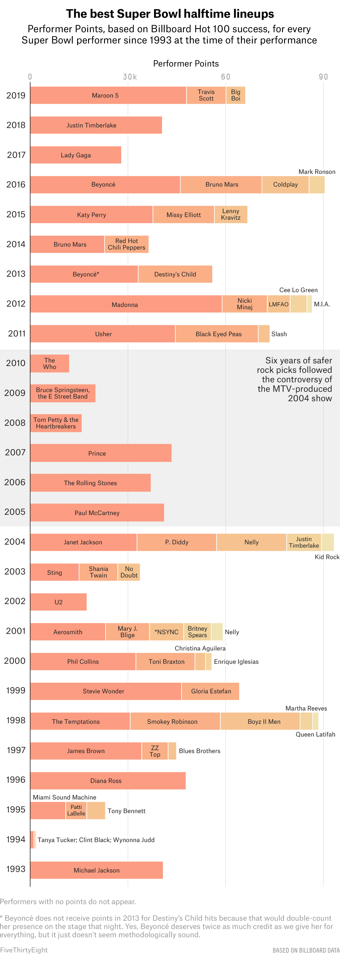 25 Years Of Super Bowl Halftime Show Lineups, Ranked