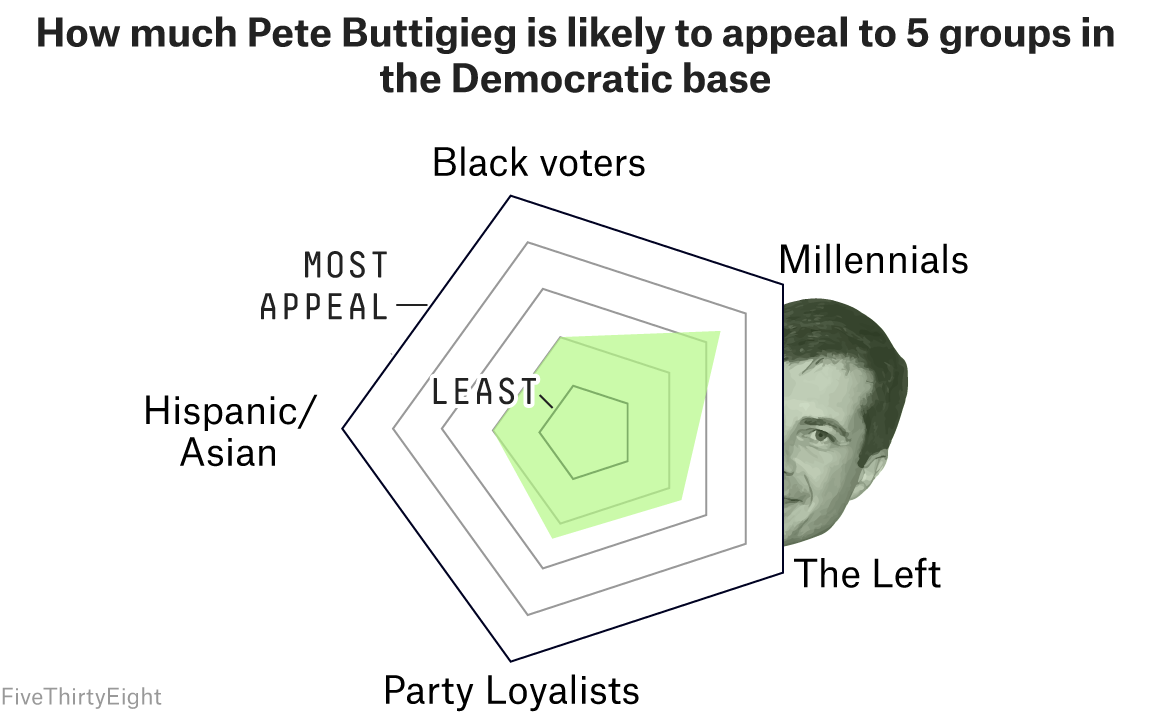 all about pete current affairsbarack obama has mentioned buttigieg as one of the rising stars of the democratic party, he appeared at a well received cnn town hall, fivethirtyeight is