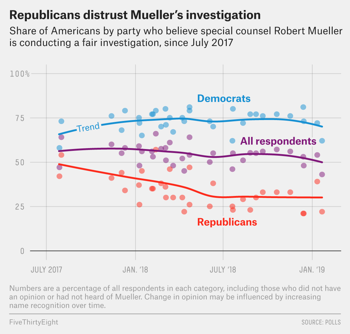 Public Opinion Of The Mueller Investigation Has Become More Partisan