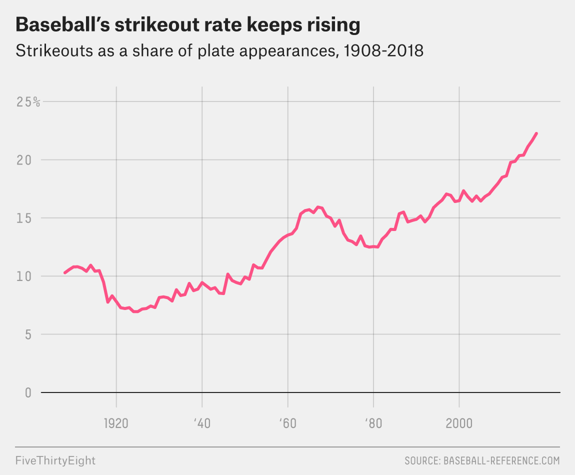 d10703628 There are a couple of peaks marking the end of the Deadball Era in the late  1910s and then another pitchers  era in the mid-to-late 1960s