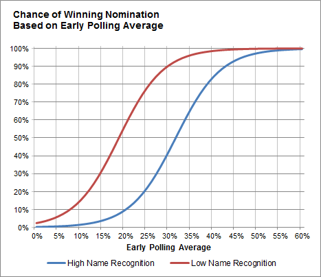 Figure from Silver's post, A Brief History of Primary Polling, Part III