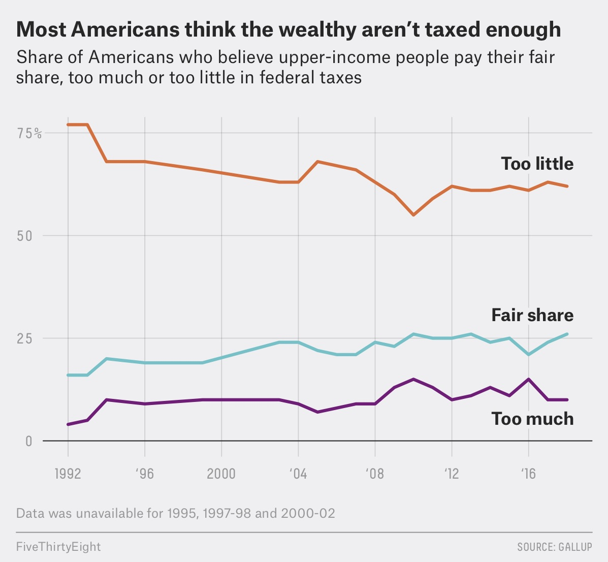So why haven't the rich paid more in taxes?