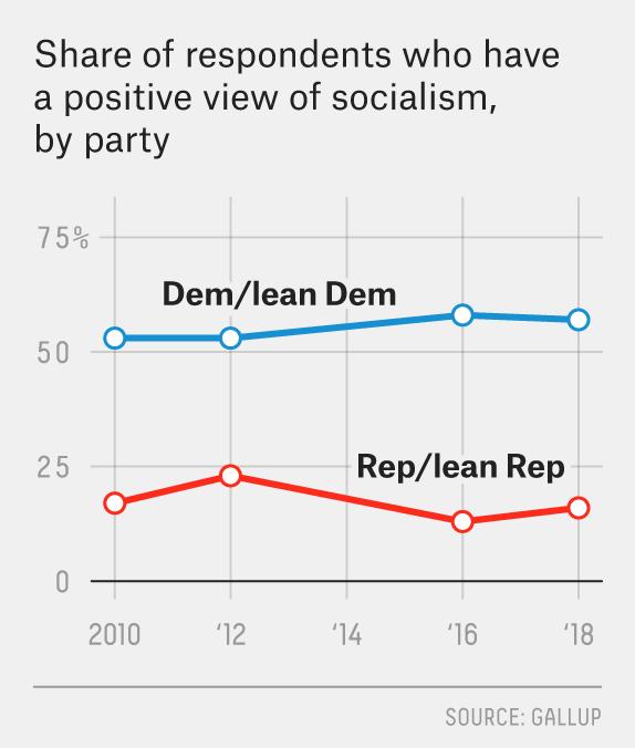 Americans Are Still Failing To Identify >> Is Socialism Still An Effective Political Bogeyman Fivethirtyeight