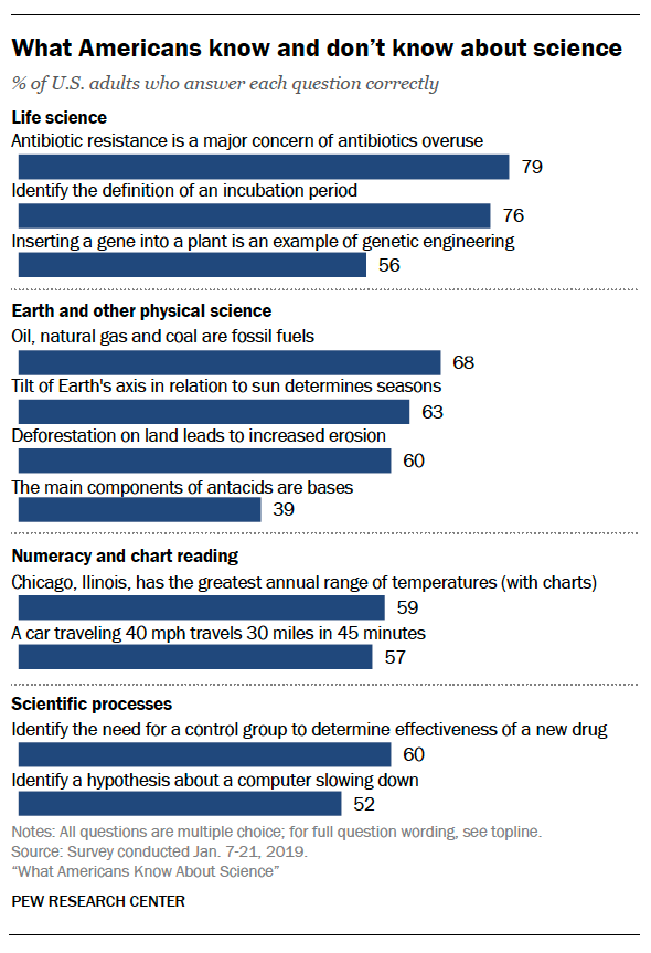 Americans Are Still Failing To Identify >> Americans Are Smart About Science Fivethirtyeight