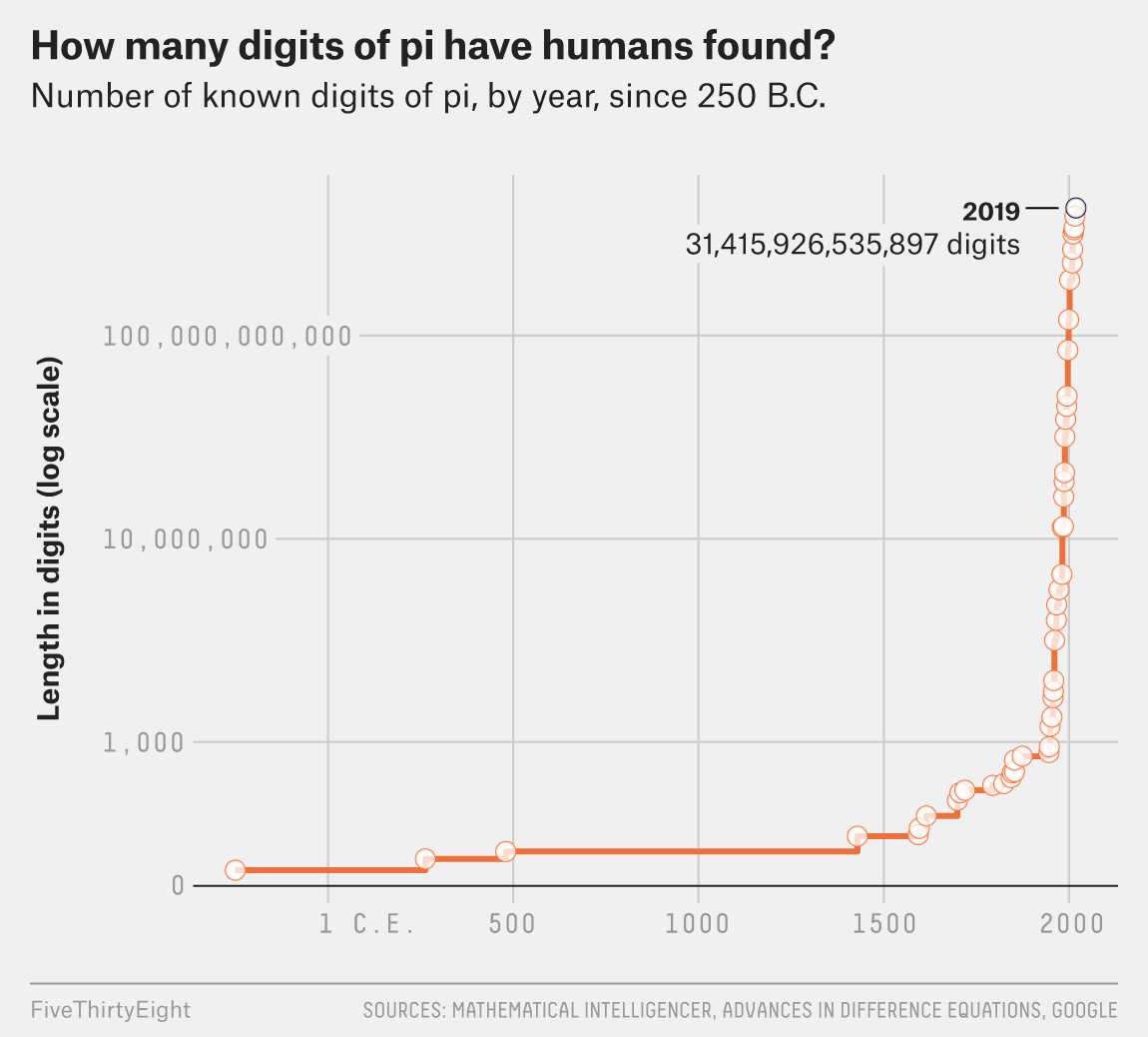 Even After 31 Trillion Digits, We're Still No Closer To The End Of