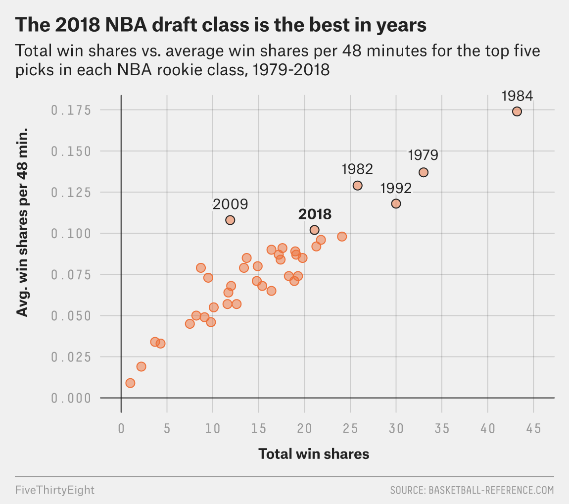Why This Nba Rookie Class May Be The Best Of The Century