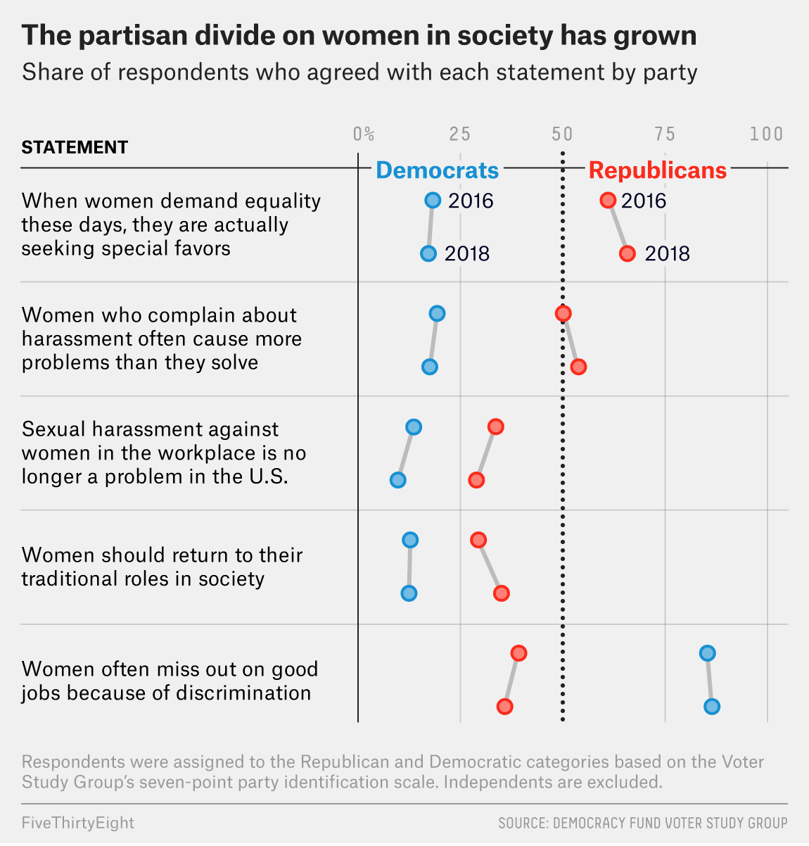 Are Americans More Divided On #MeToo Issues? | FiveThirtyEight
