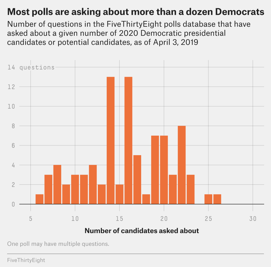 How The Giant Democratic Primary Field Messes With Polls