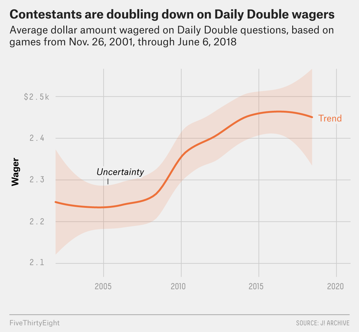 The Man Who Solved 'Jeopardy!' | FiveThirtyEight