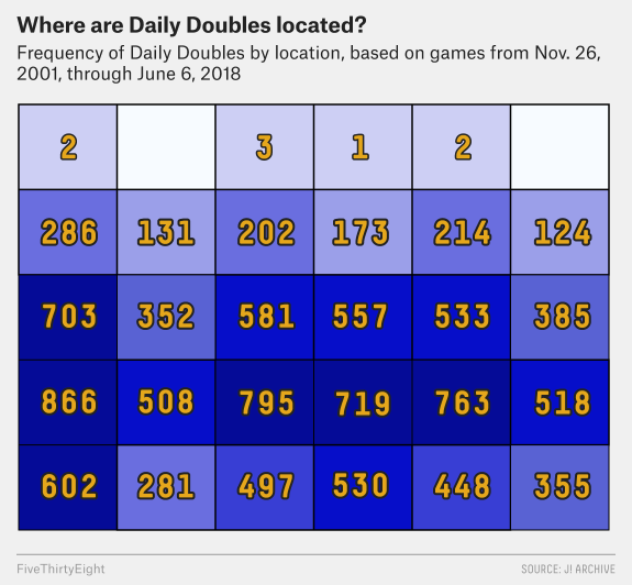 Double Jeopardy locations