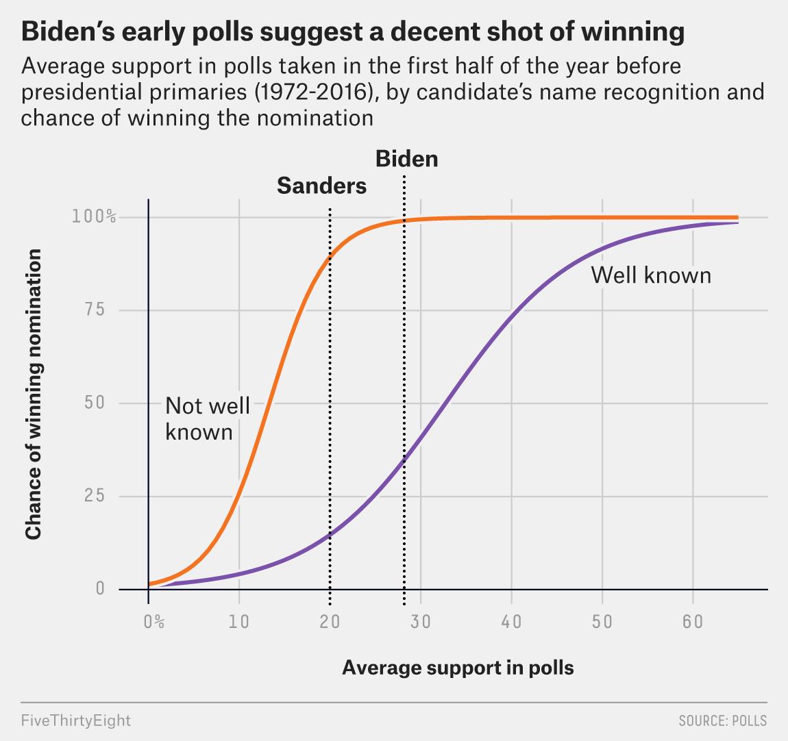 New Government Report Suggests 1 In 40 >> How Joe Biden Could Win The 2020 Democratic Primary Fivethirtyeight