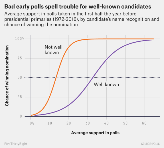 Figure from Skelly's post, We Analyzed 40 Years Of Primary Polls. Even Early On, They're Fairly Predictive.