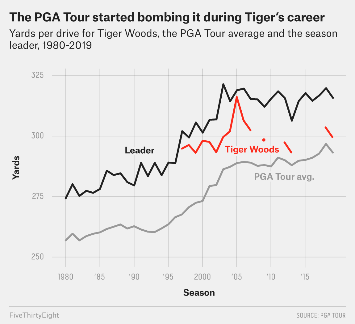 tiger woods used to be one of golf u0026 39 s longest hitters  u2014 until the sport caught up