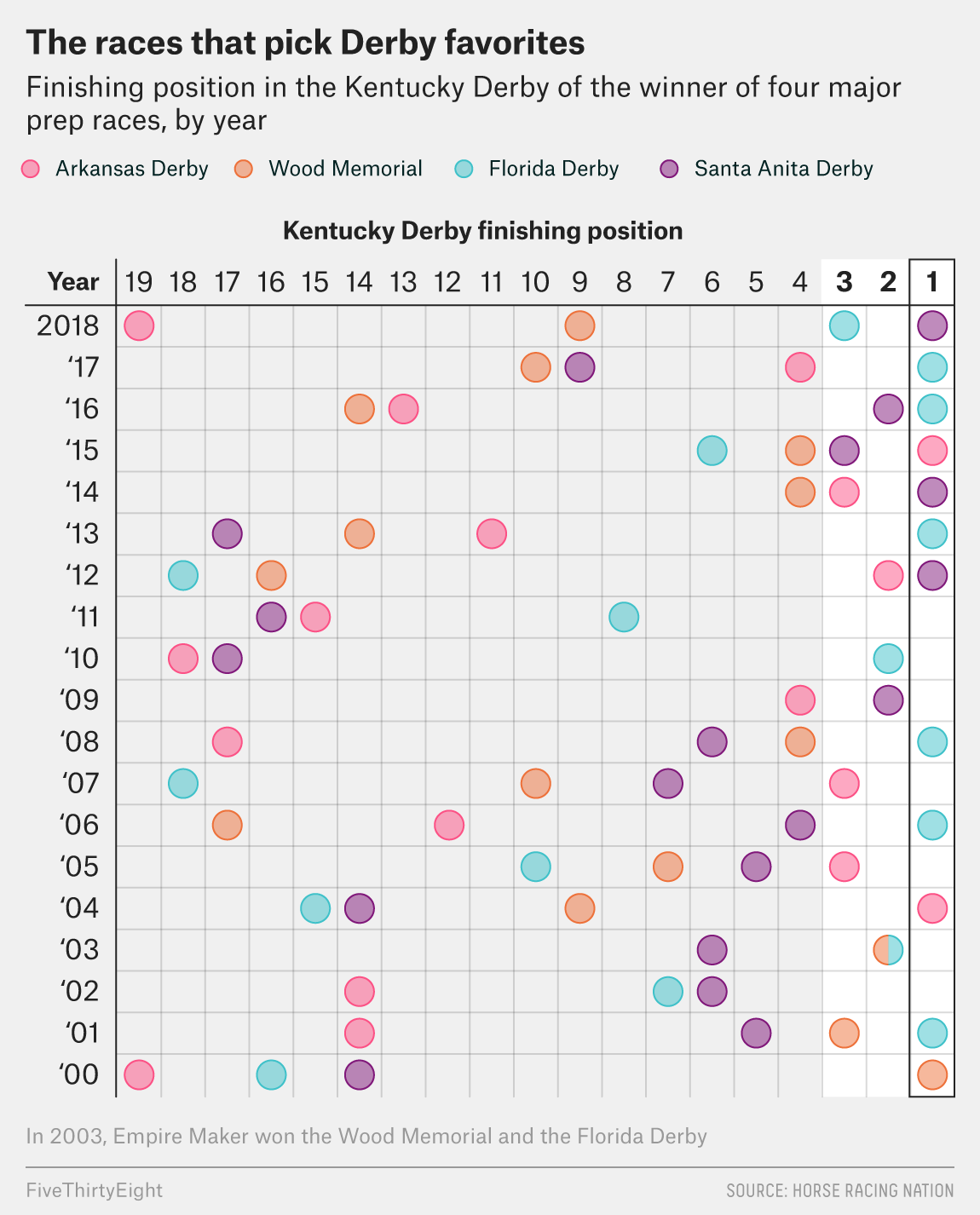 Which Numbers Will Help You Find The Kentucky Derby Winner Fivethirtyeight
