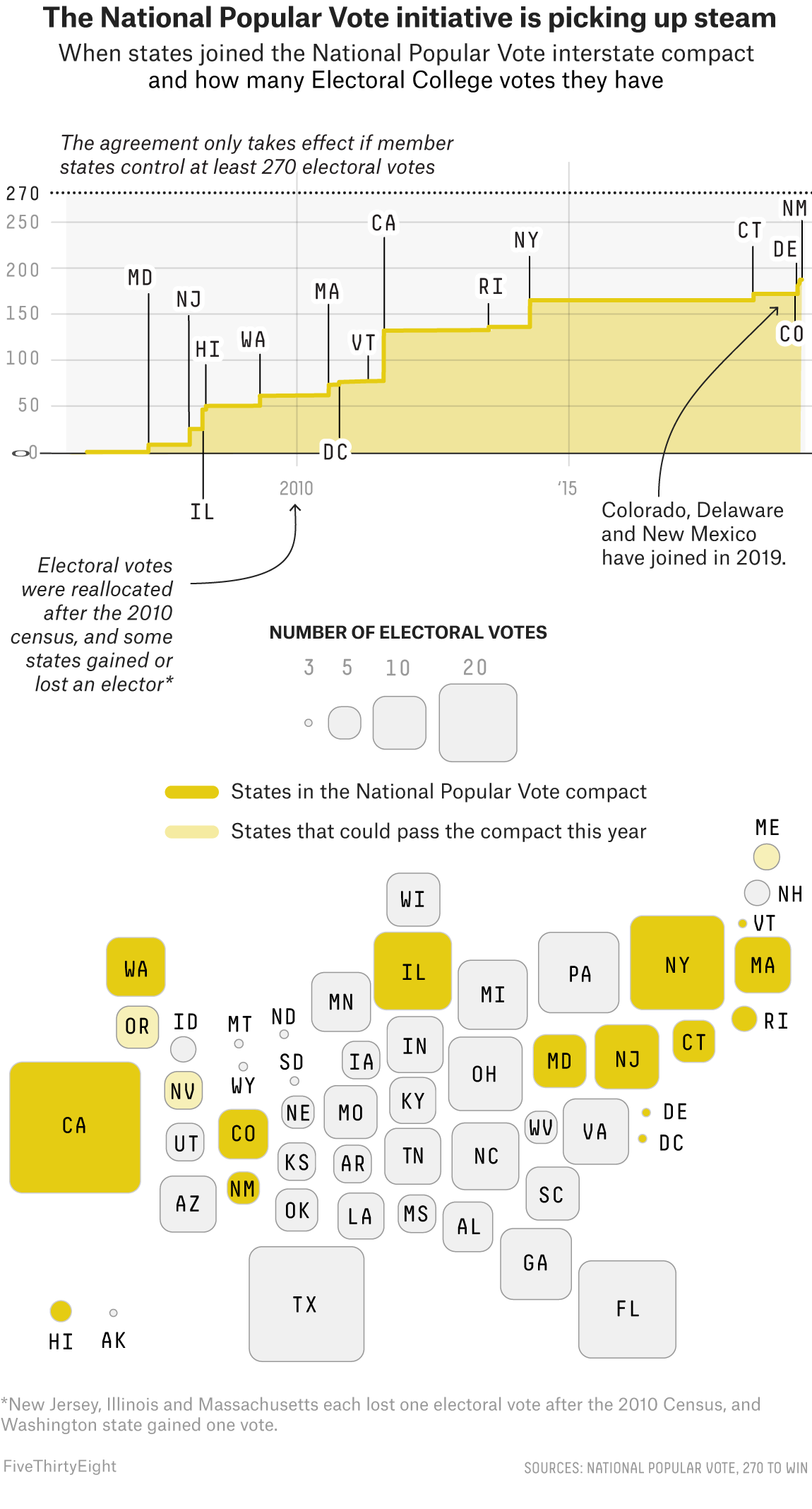 The Movement To Skip The Electoral College Is Picking Up ... on map of corruption, map of science, map of transportation, map of constitution, map of veterans, map of lgbt, map of home, map of media, map of iran, map of fashion, map of poverty, map of afghanistan, map of war, map of thanksgiving, map of facebook, map of business, map of congress, map of freedom, map of travel,