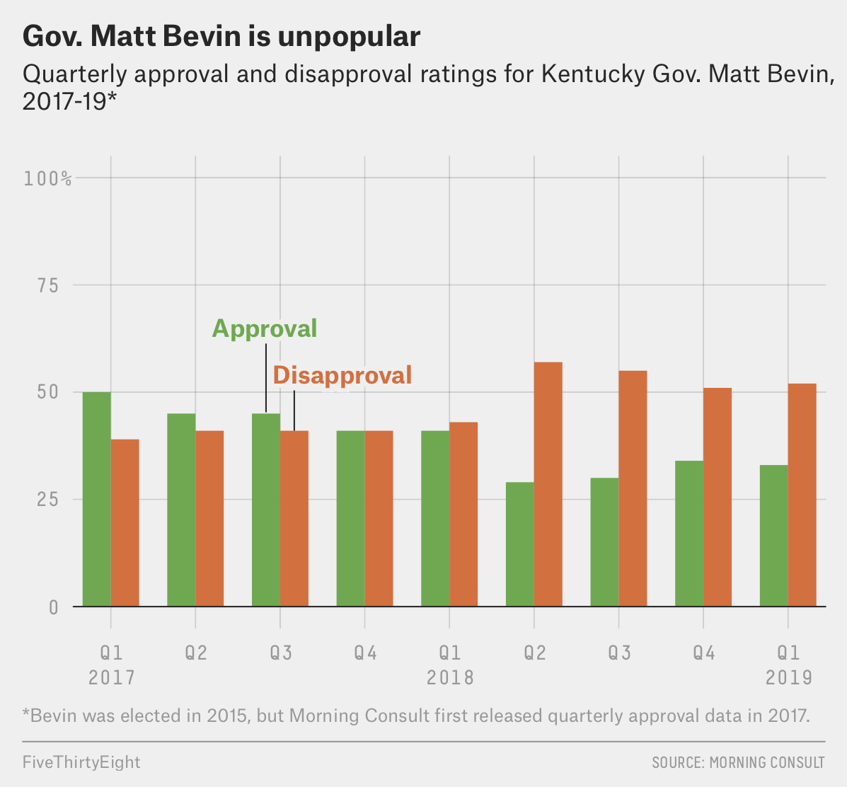 Can A Republican Governor Lose In Kentucky? | FiveThirtyEight