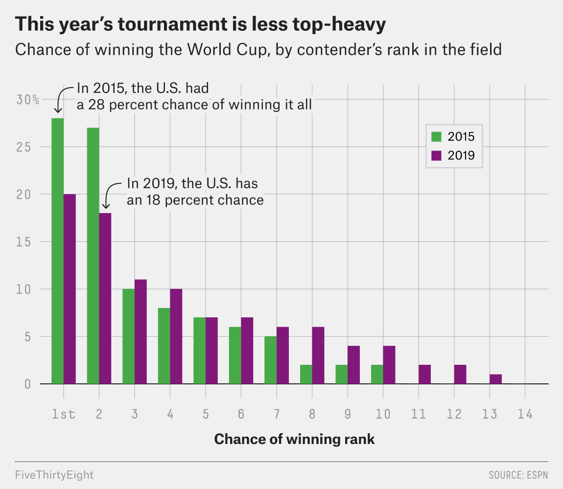 Why France Is The World Cup Favorite  (Don't Worry — The