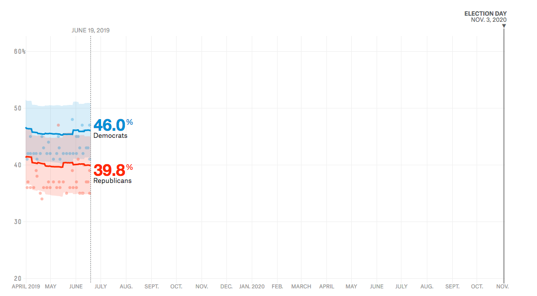Our Best Tool For Predicting Midterm Elections Works In
