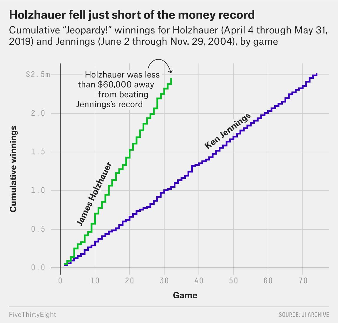 James Holzhauer Broke 'Jeopardy!,' But Is Broken So Bad