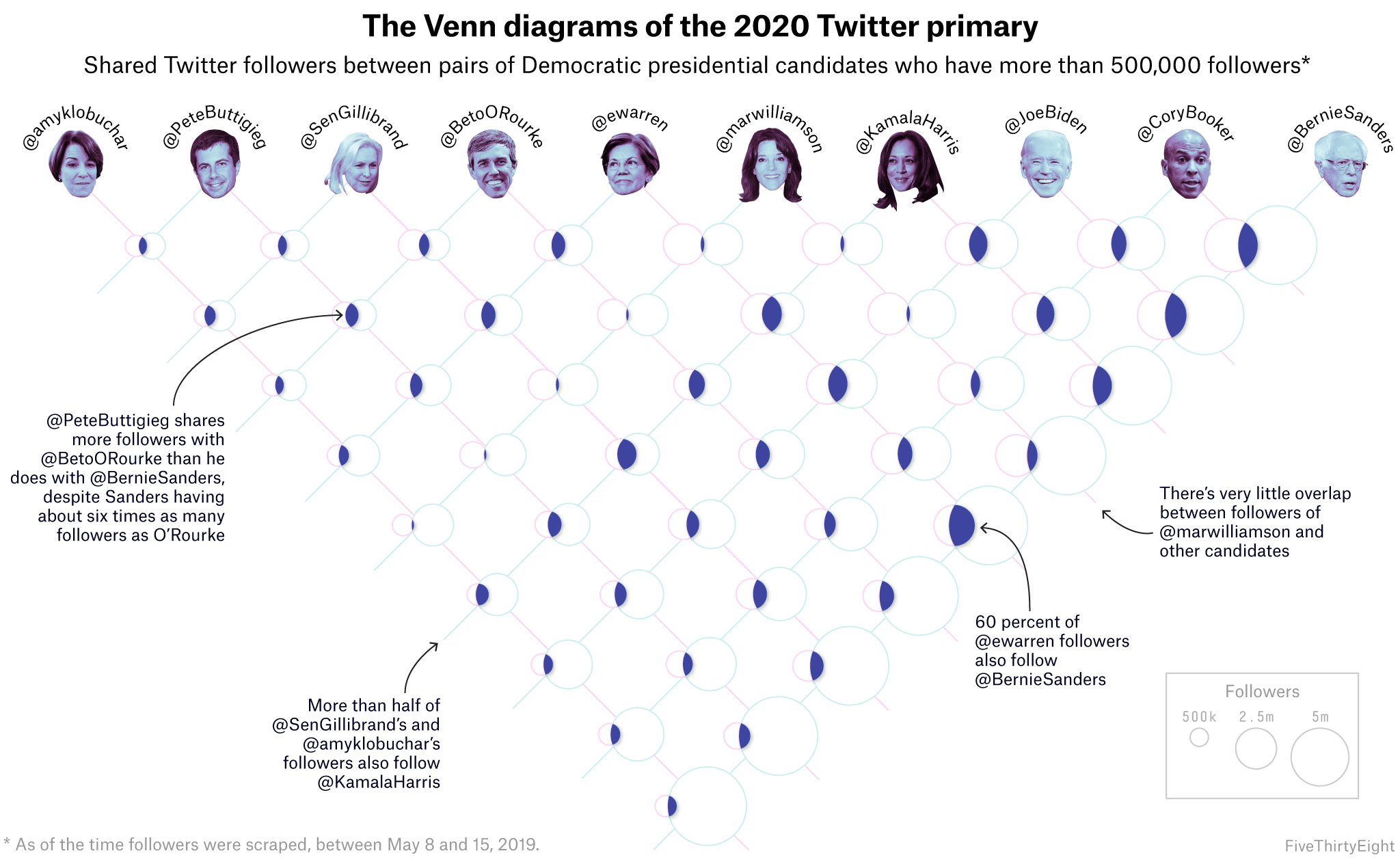 Which 2020 Candidates Have The Most In Common … On Twitter