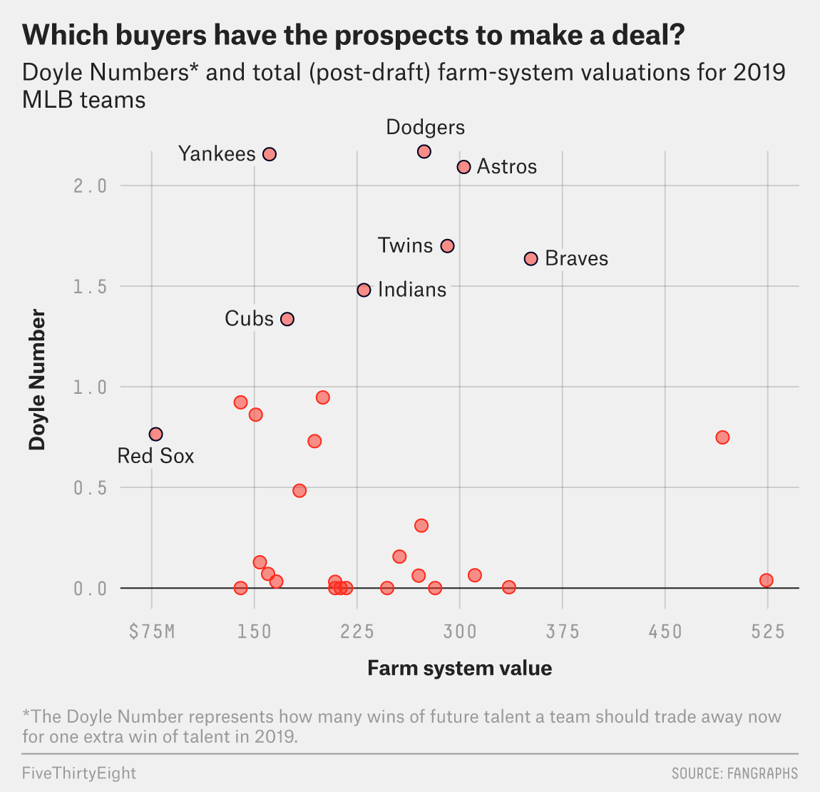 The Teams That Should Be Buying And Selling At This Years