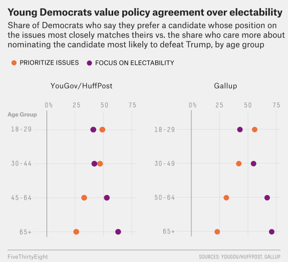 doherty-youngvoters-1.png?w=575