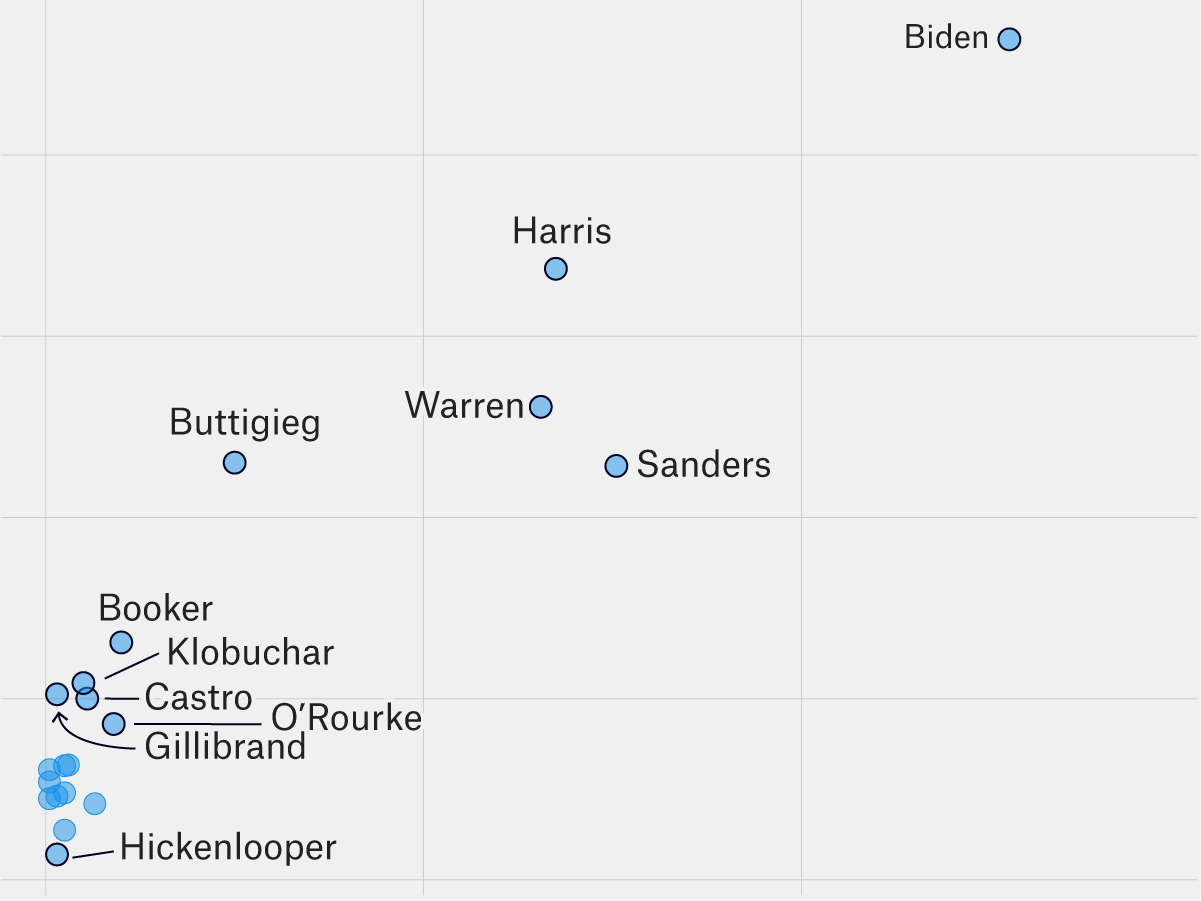 The Second Democratic Debate In 5 Charts | FiveThirtyEight