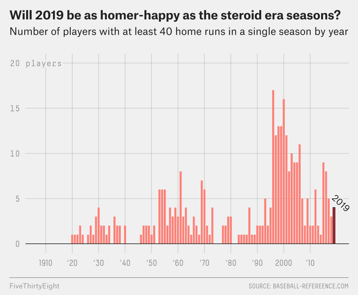 Is A 40-Homer Season A Big Deal Anymore? | FiveThirtyEight