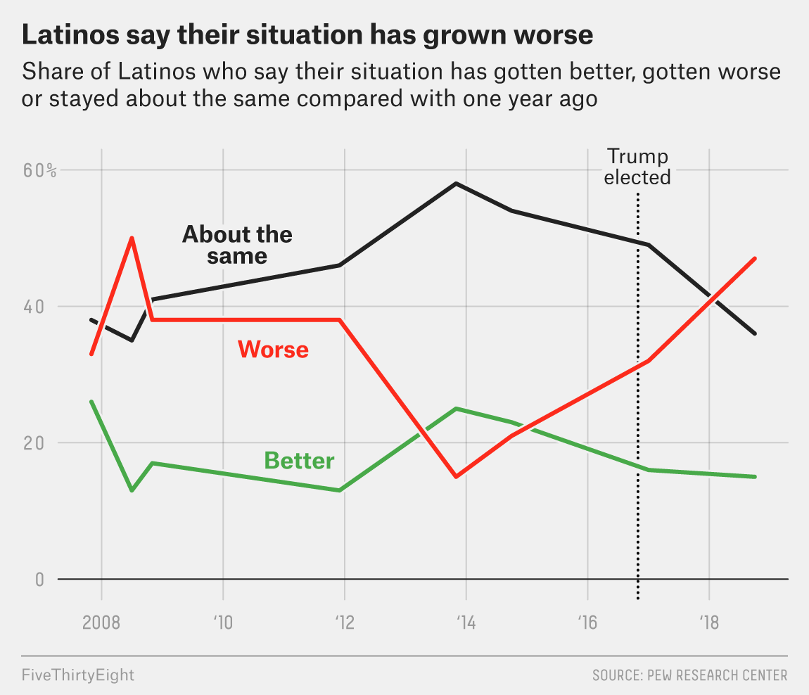 Most Latinos Now Say Its Gotten Worse For Them In The Us