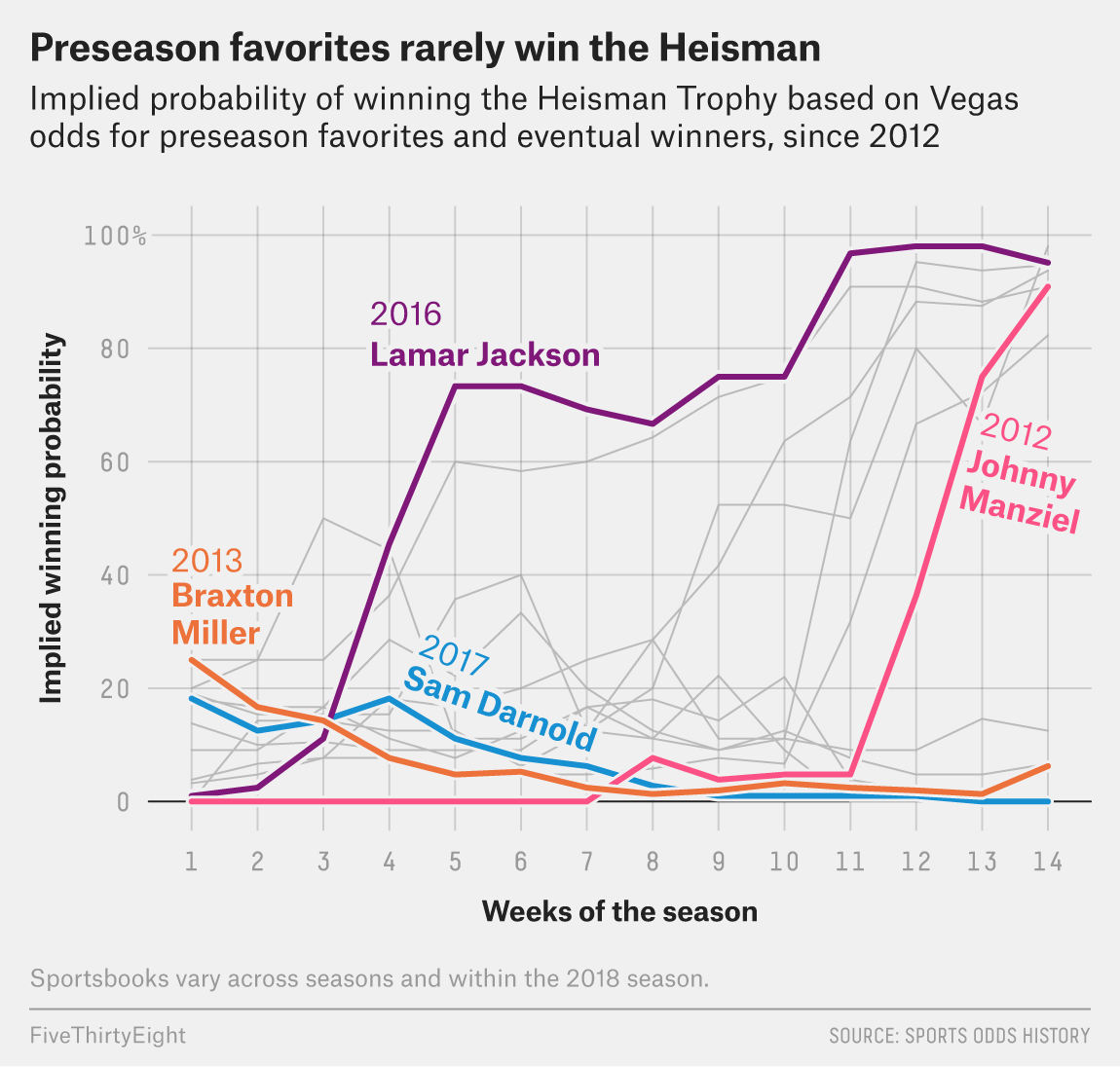 Want To Bet Now On The Heisman Trophy Winner? Maybe Don't