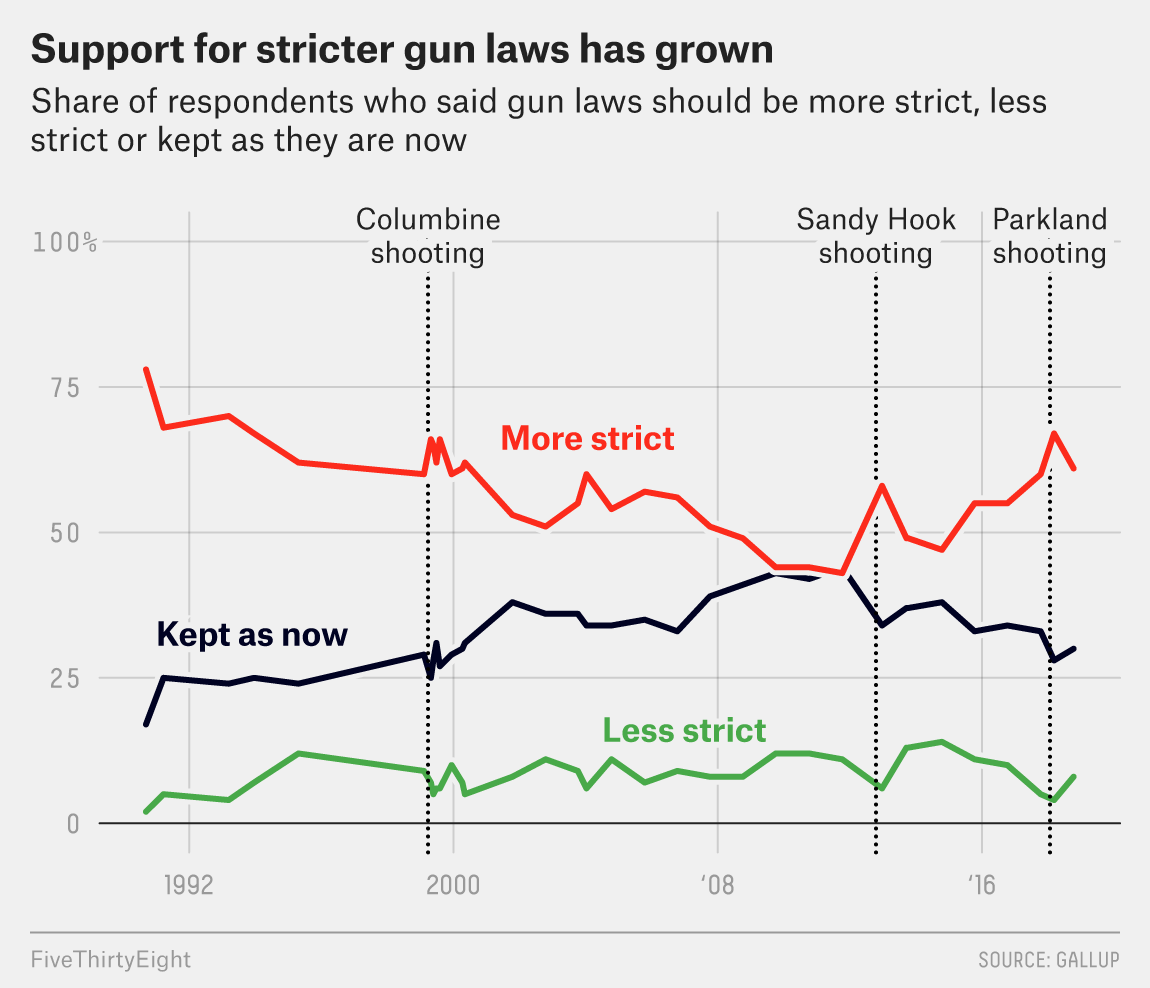 How Views On Gun Control Have Changed In The Last 30 Years
