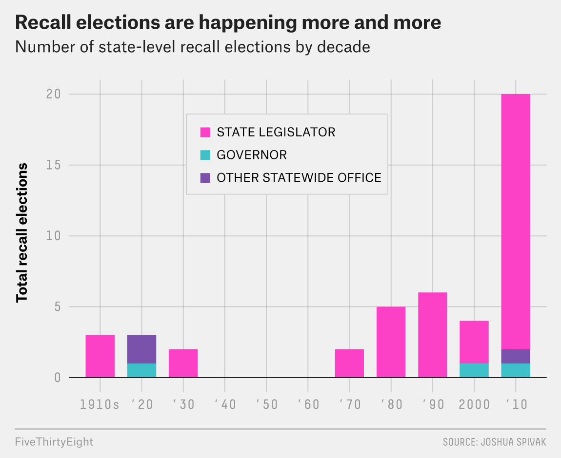 Recalling Governors Is All The Rage This Year
