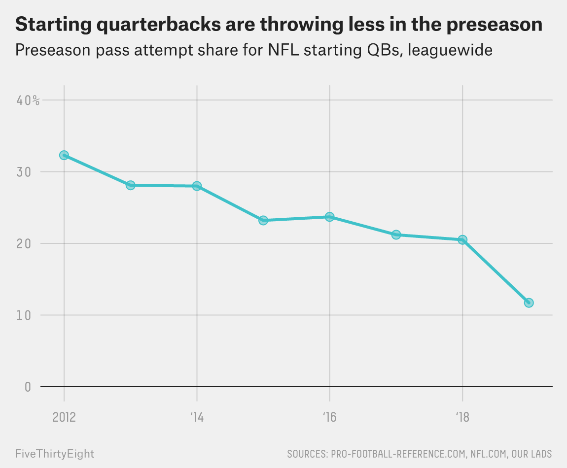 It's Time To Stop Pretending That The NFL Preseason Isn't