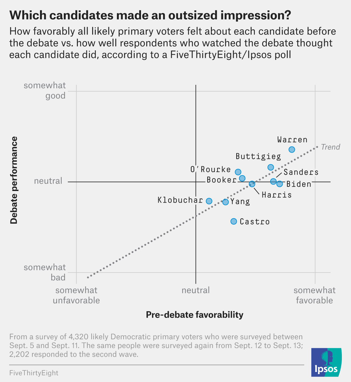 The Third Democratic Debate In 7 Charts